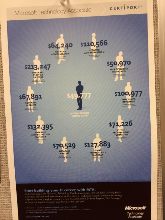 Microsoft MTA Salaries